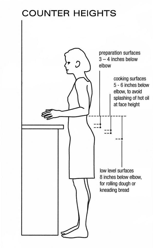 Kitchen countertop height Photo 2 Kitchen ideas