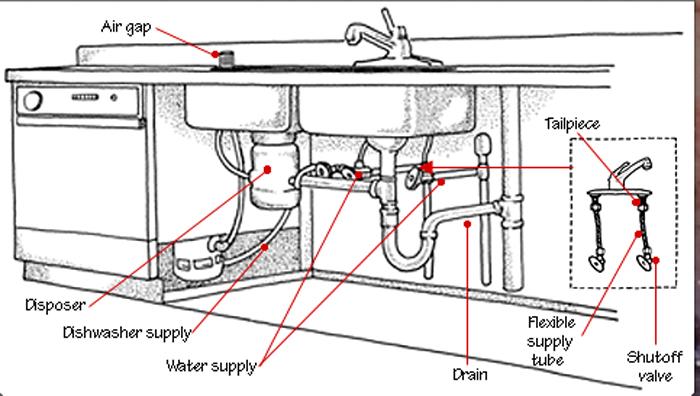 Kitchen Sinks Designer Luxury Kitchen Sinks Kitchen Sink Plumbing Diagram Uk
