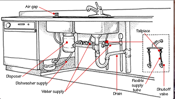 Kitchen sink plumbing parts Photo - 7 | Kitchen ideas
