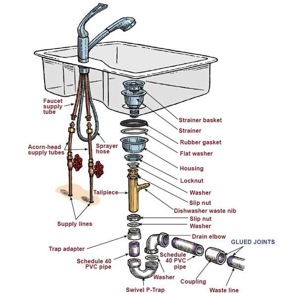 Kitchen sink drain parts photo - 3
